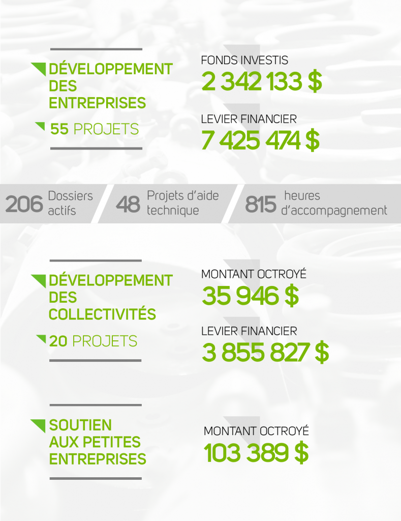 Résultat 2019 // SADC Côte-Nord